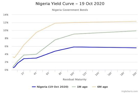 Yields Drop to New Records Lows as Market Reacts to DMO Circular