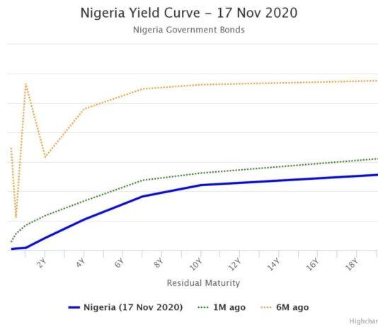 Market Witnessed Renew Appetite for Bonds despite High Inflation Rate