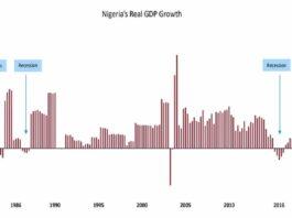 COVID-19: Nigeria's Real Output Loss Estimated at ₦5.8 trillion