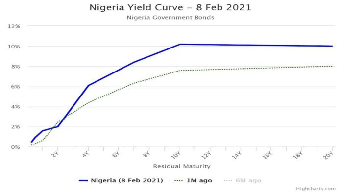 Average OMO Yield Rises to 5.67% after CBN Surprise Allotment