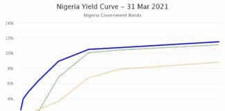 Nigerian T-Bills Discount Rates Closed Flat as Naira Gains