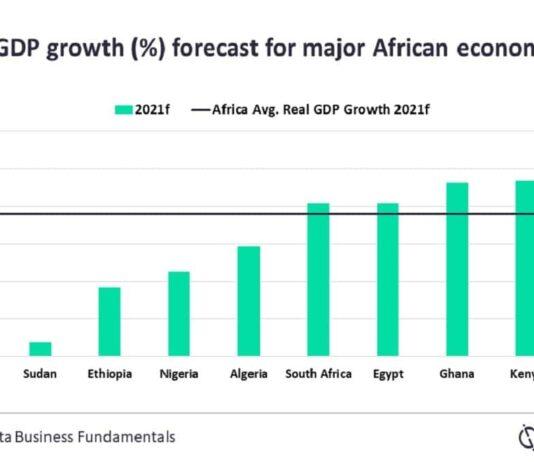 Morocco, Kenya, Ghana Fastest-Growing Economies in Africa -GlobalData